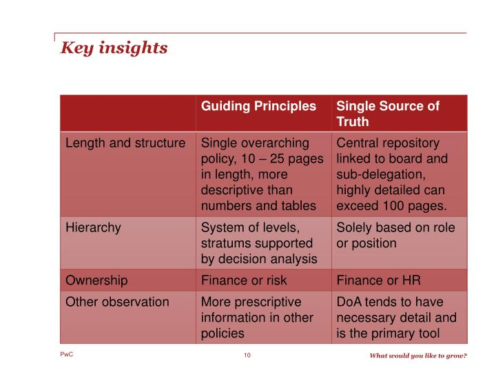Key insights