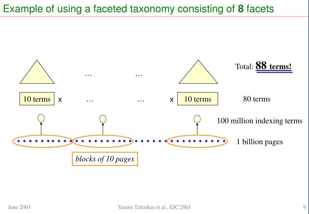 Example of using a faceted taxonomy consisting of