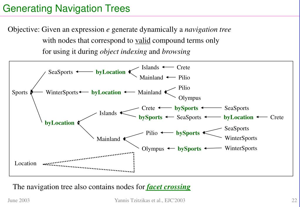 Generating Navigation Trees
