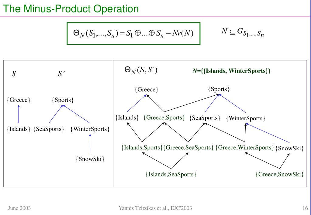The Minus-Product Operation