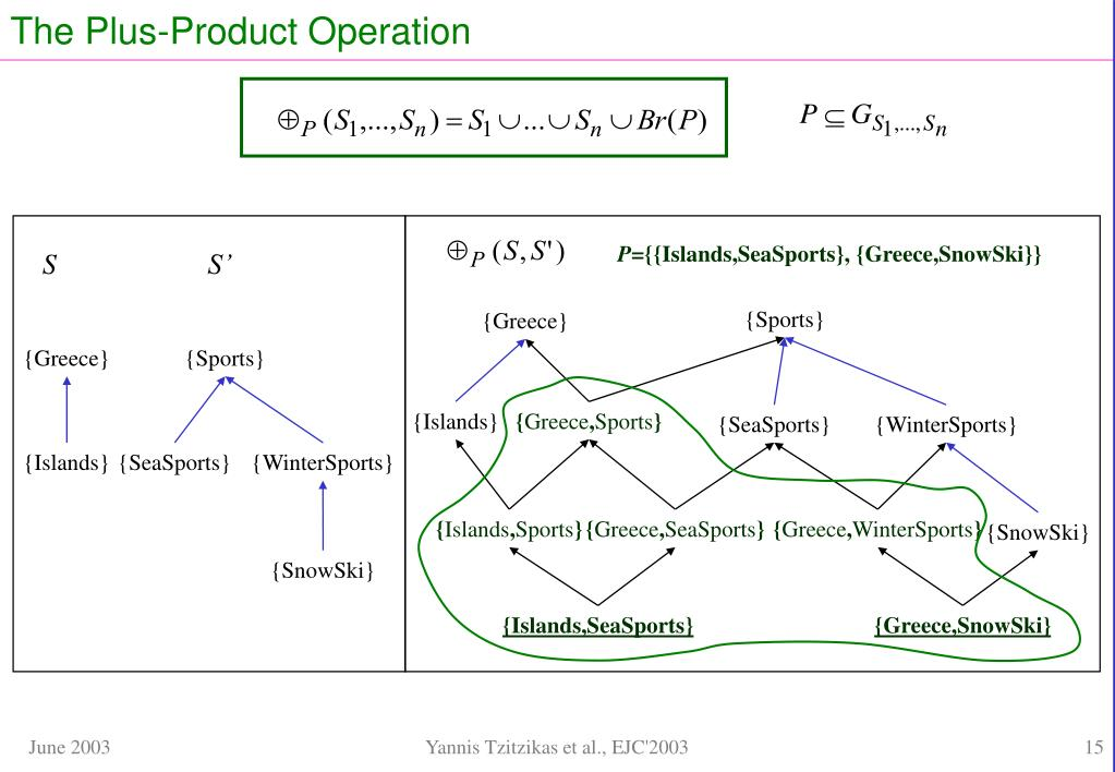 The Plus-Product Operation