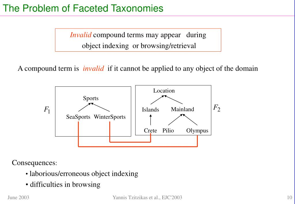The Problem of Faceted Taxonomies