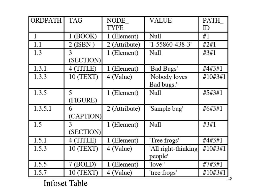 Infoset Table