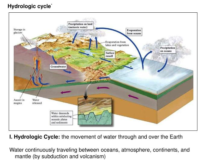 Hydrologic cycle`