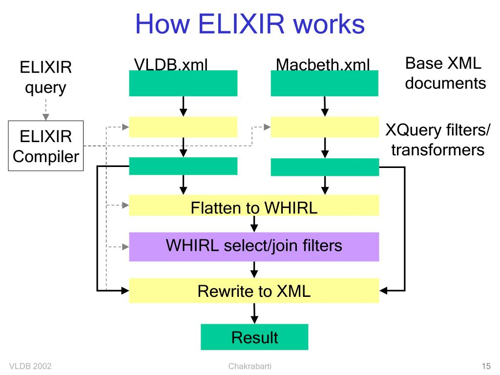 How ELIXIR works
