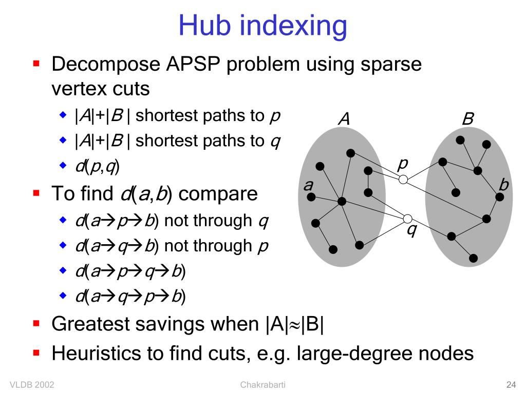 Hub indexing