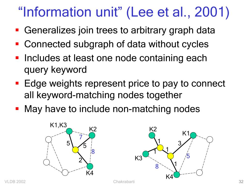 """Information unit"" (Lee et al., 2001)"