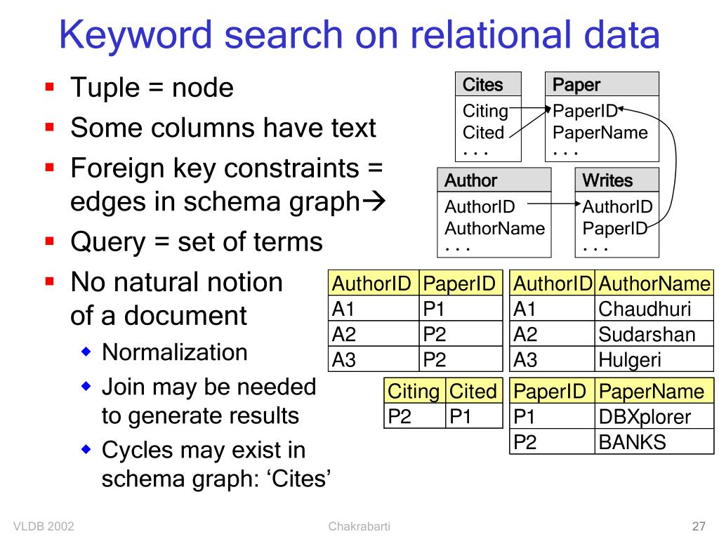 Keyword search on relational data