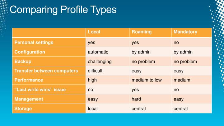 Comparing Profile Types