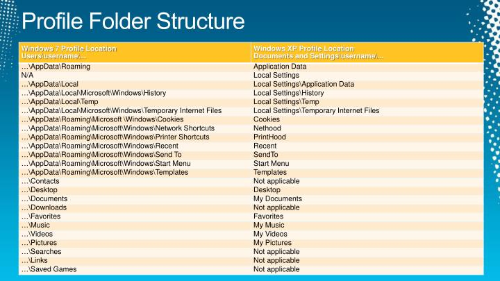 Profile Folder Structure