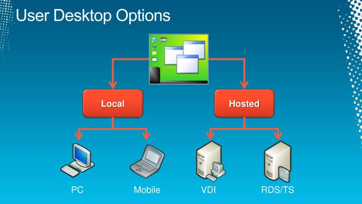 User Desktop Options