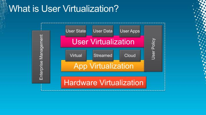 What is User Virtualization?