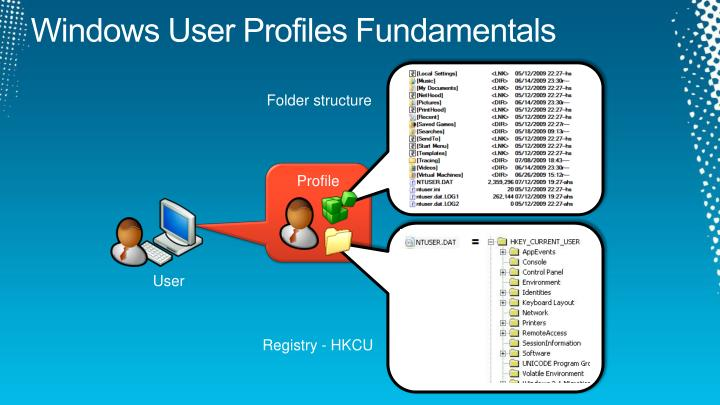 Windows User Profiles Fundamentals