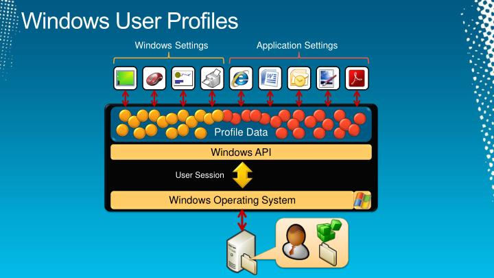 Windows User Profiles