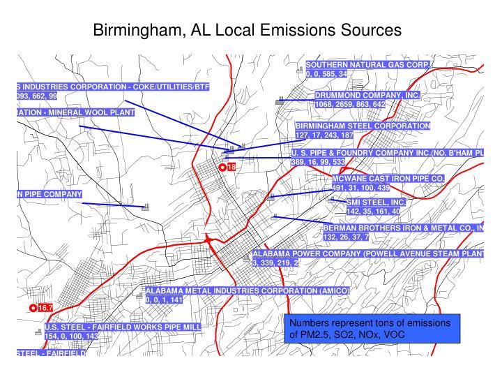 Birmingham, AL Local Emissions Sources