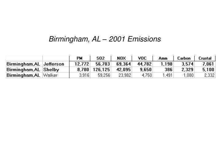 Birmingham, AL – 2001 Emissions