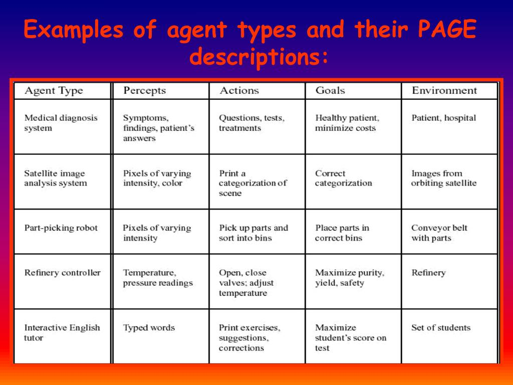 Examples of agent types and their PAGE descriptions: