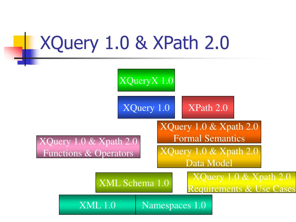 XQuery 1.0 & XPath 2.0