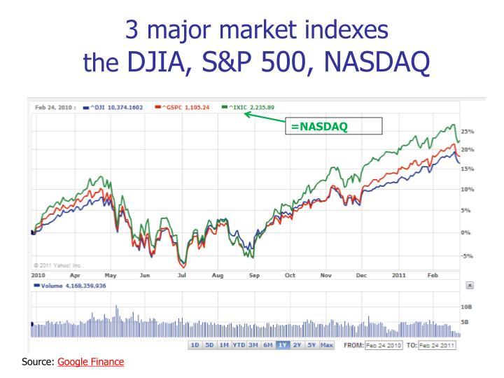 3 major market indexes