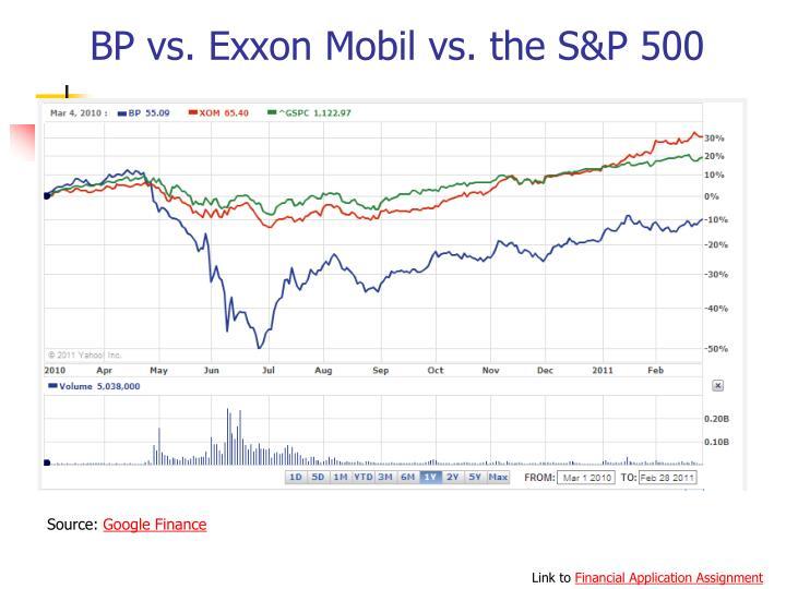 BP vs. Exxon Mobil vs. the S&P 500
