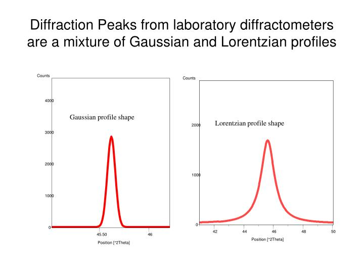 Diffraction Peaks from laboratory diffractometers are a mixture of Gaussian and Lorentzian profiles