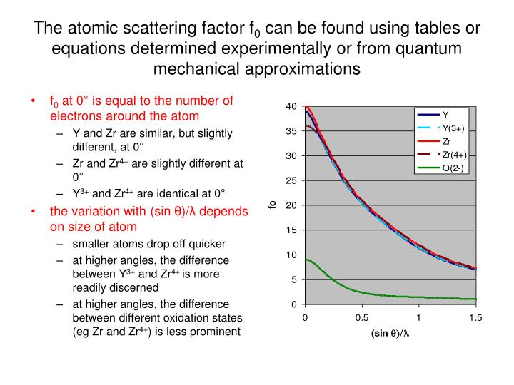 The atomic scattering factor f