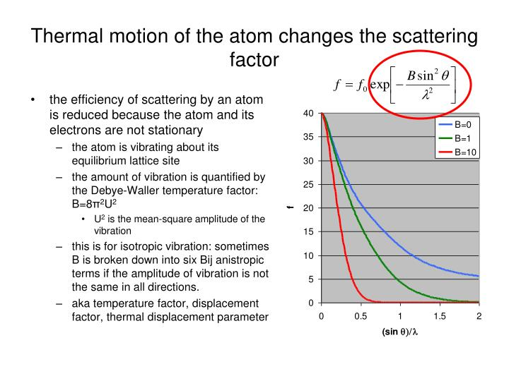 Thermal motion of the atom changes the scattering factor