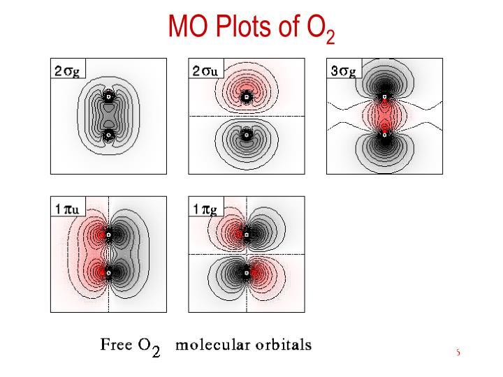 MO Plots of O