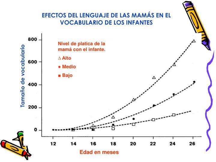 EFECTOS DEL LENGUAJE DE LAS MAMÁS EN EL VOCABULARIO DE LOS INFANTES