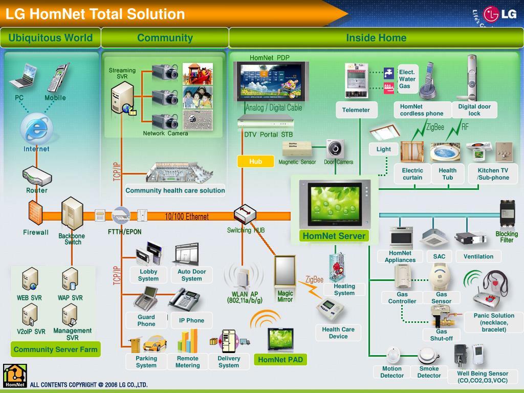 LG HomNet Total Solution