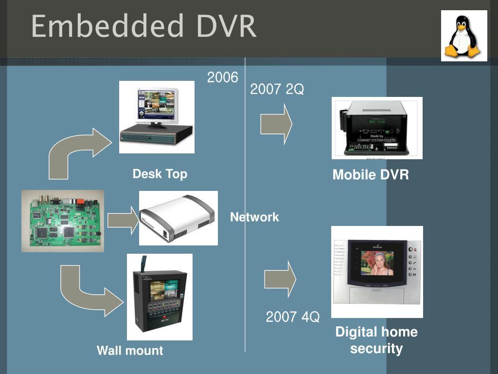 Embedded DVR
