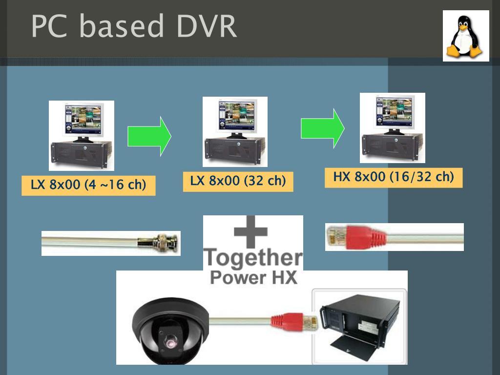 PC based DVR