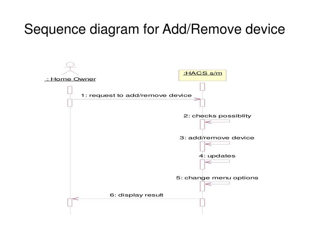 Sequence diagram for Add/Remove device