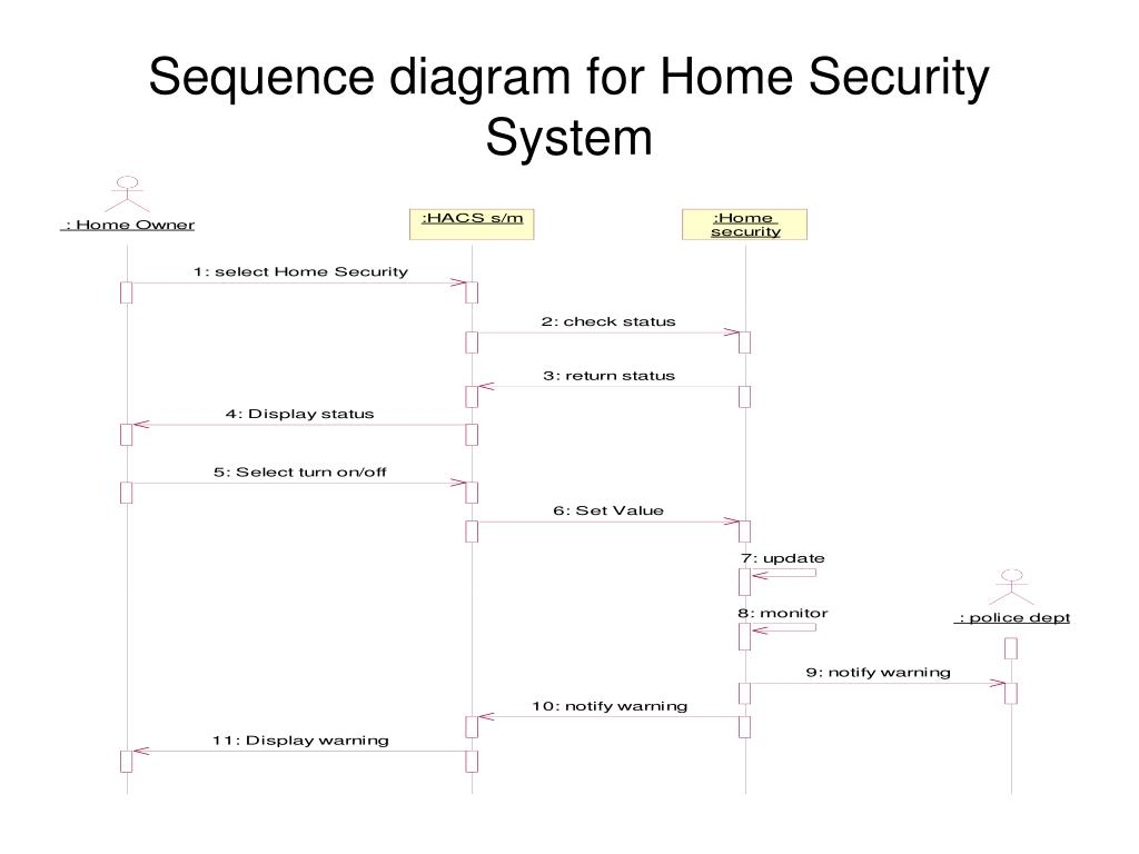 Sequence diagram for Home Security System