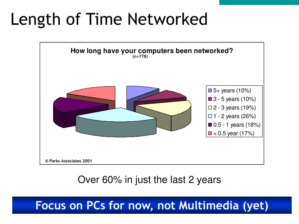 Length of Time Networked