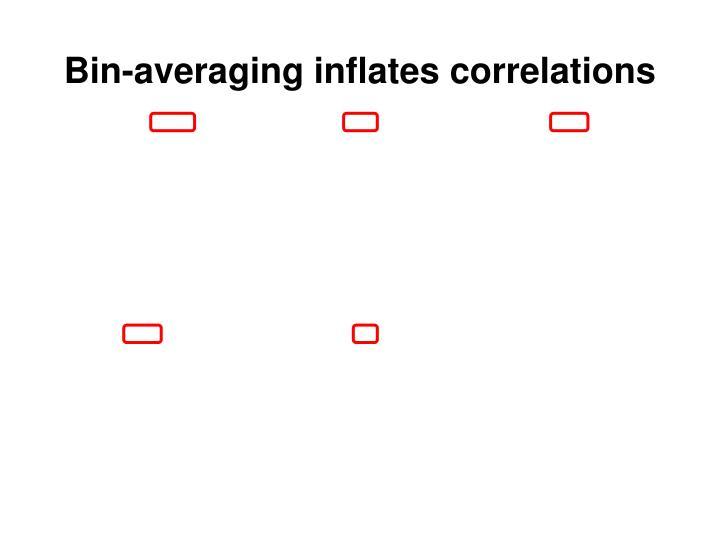 Bin-averaging inflates correlations