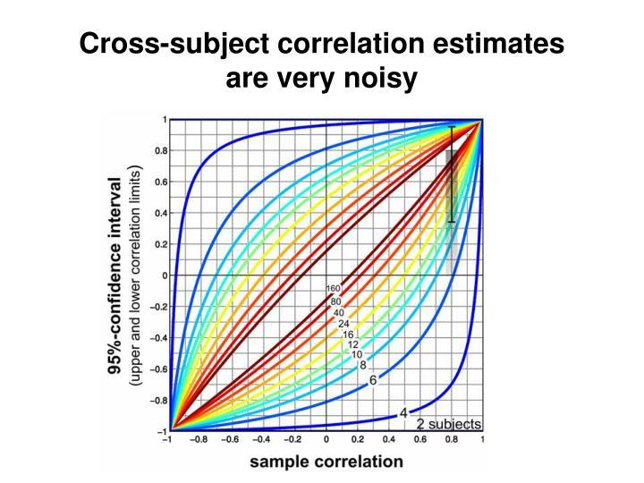 Cross-subject correlation estimates