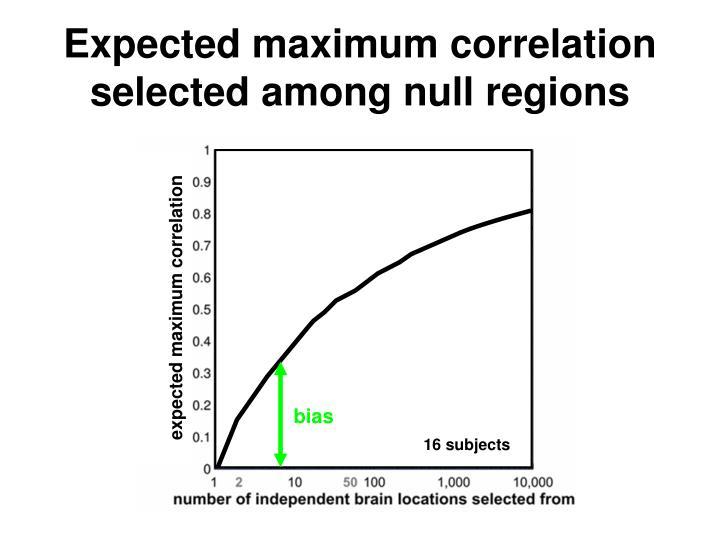 Expected maximum correlation
