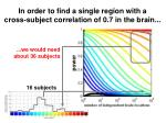 in order to find a single region with a cross subject correlation of 0 7 in the brain1