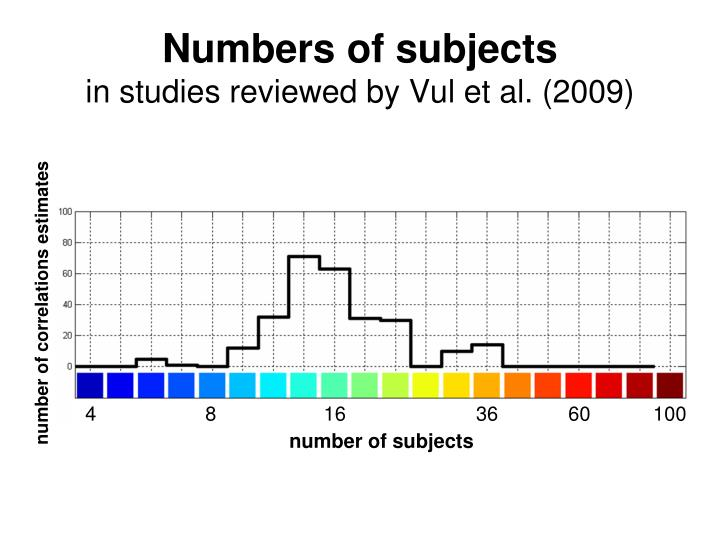 Numbers of subjects