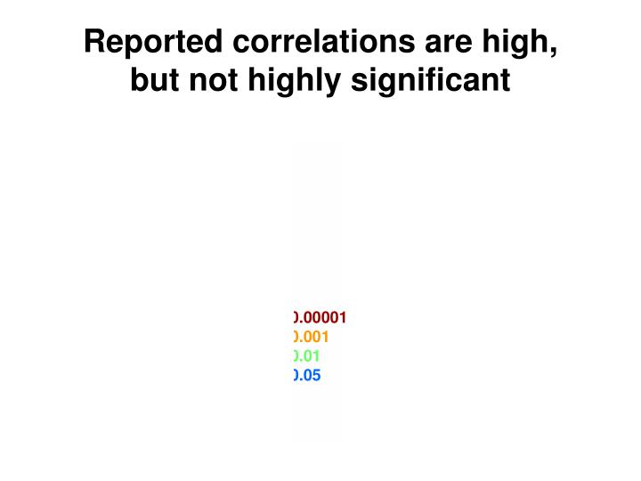 correlation thresholds as a function