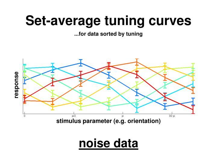 Set-average tuning curves