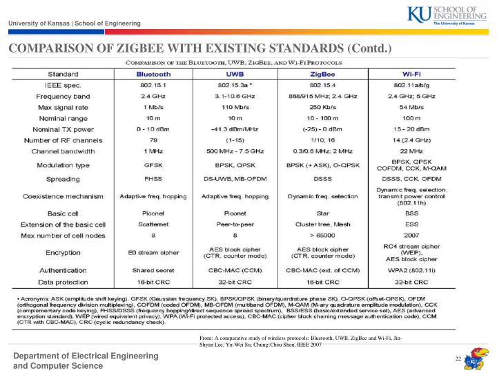 COMPARISON OF ZIGBEE WITH EXISTING STANDARDS (Contd.)