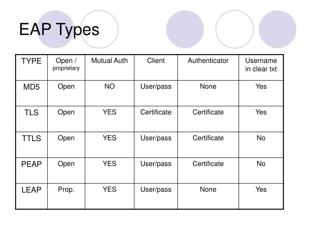 EAP Types