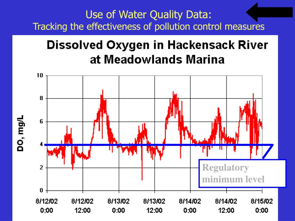 Use of Water Quality Data: