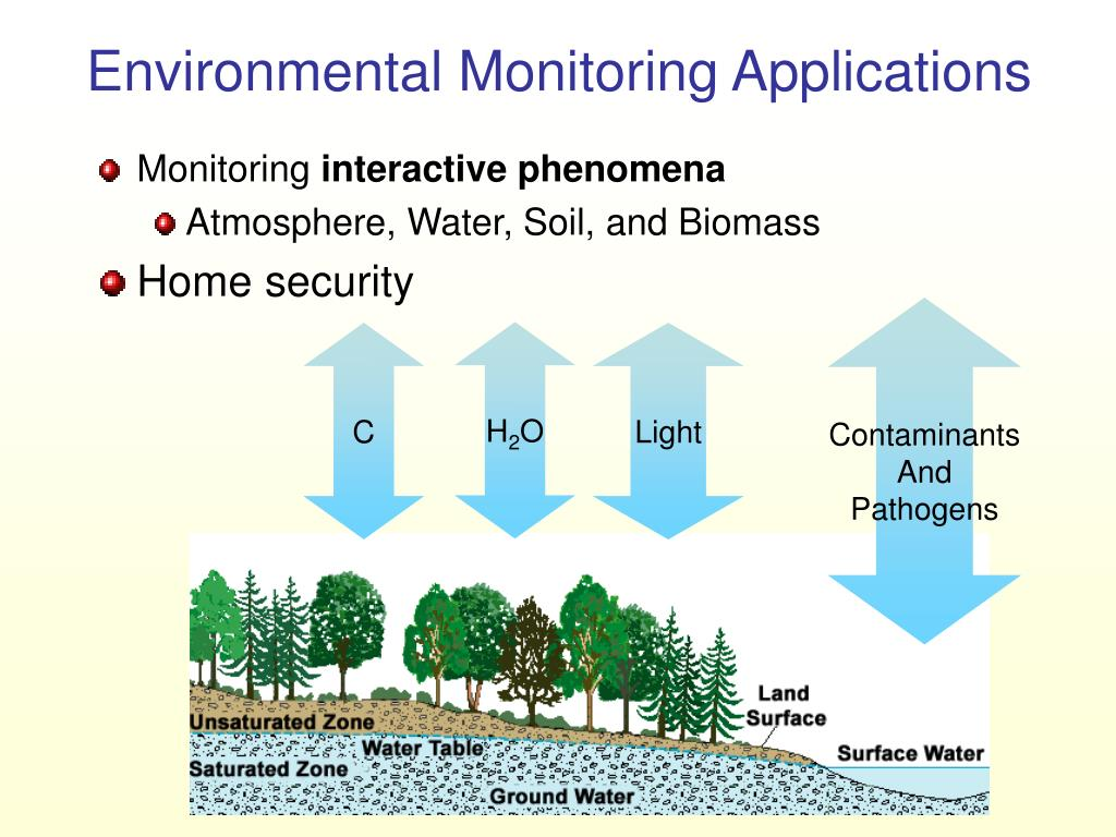 Environmental Monitoring Applications