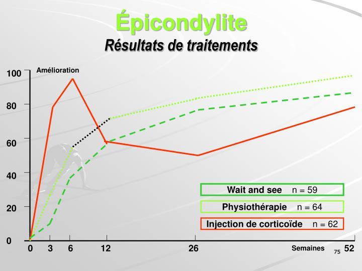 Épicondylite