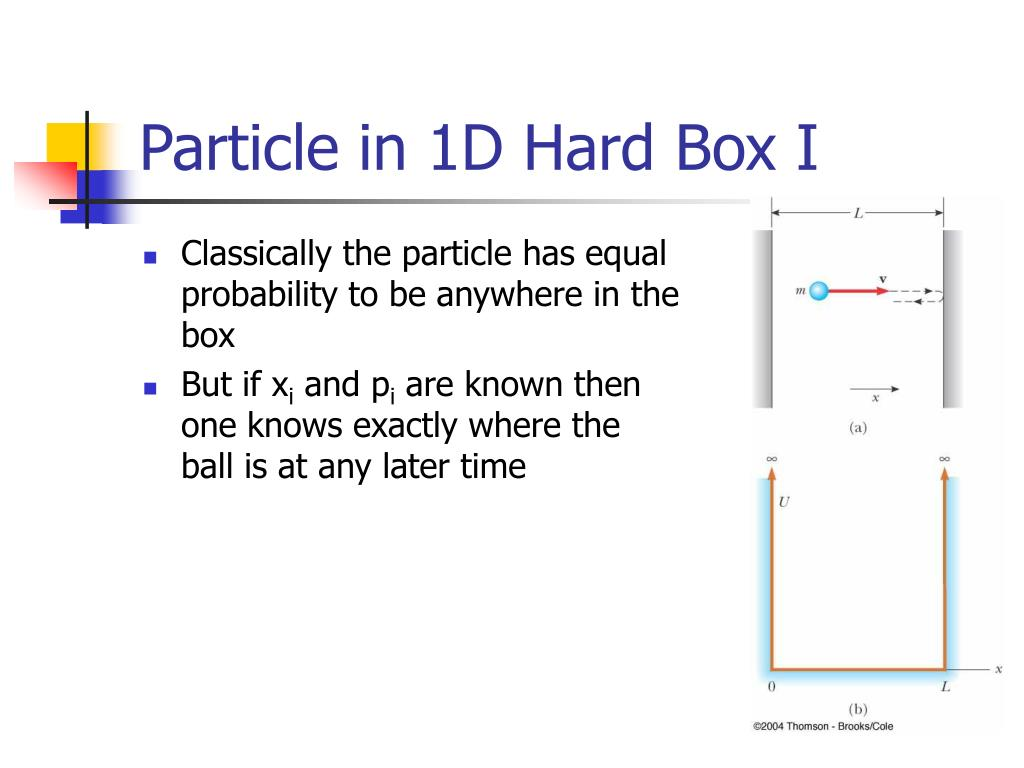 Particle in 1D Hard Box I