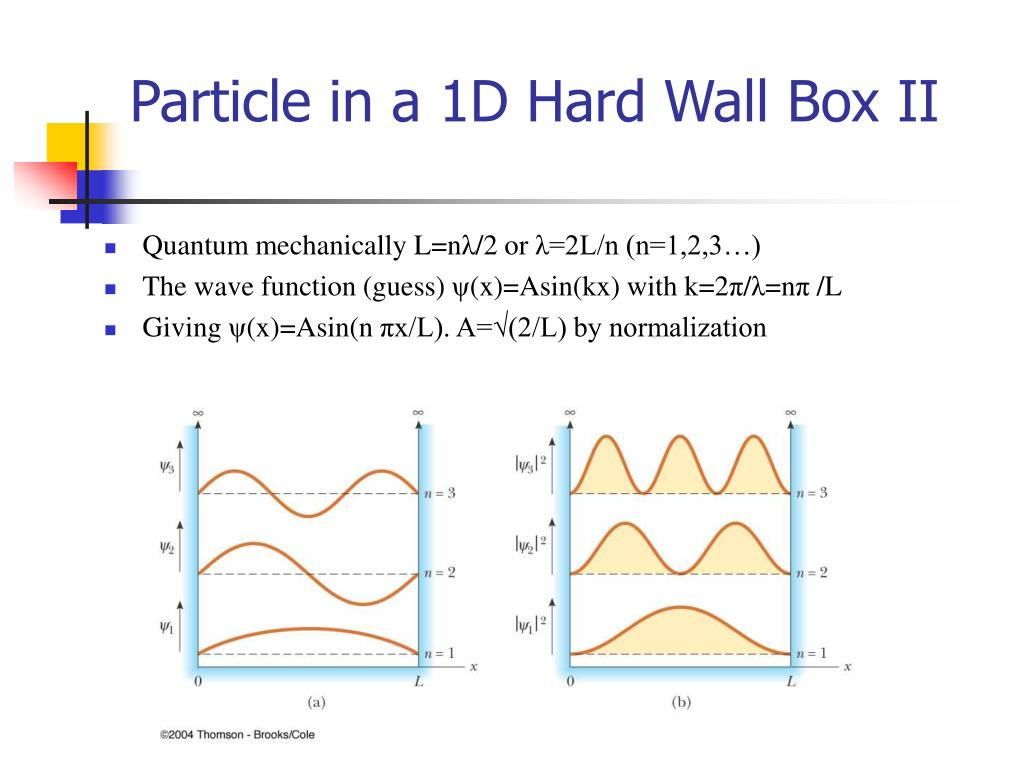 Particle in a 1D Hard Wall Box II