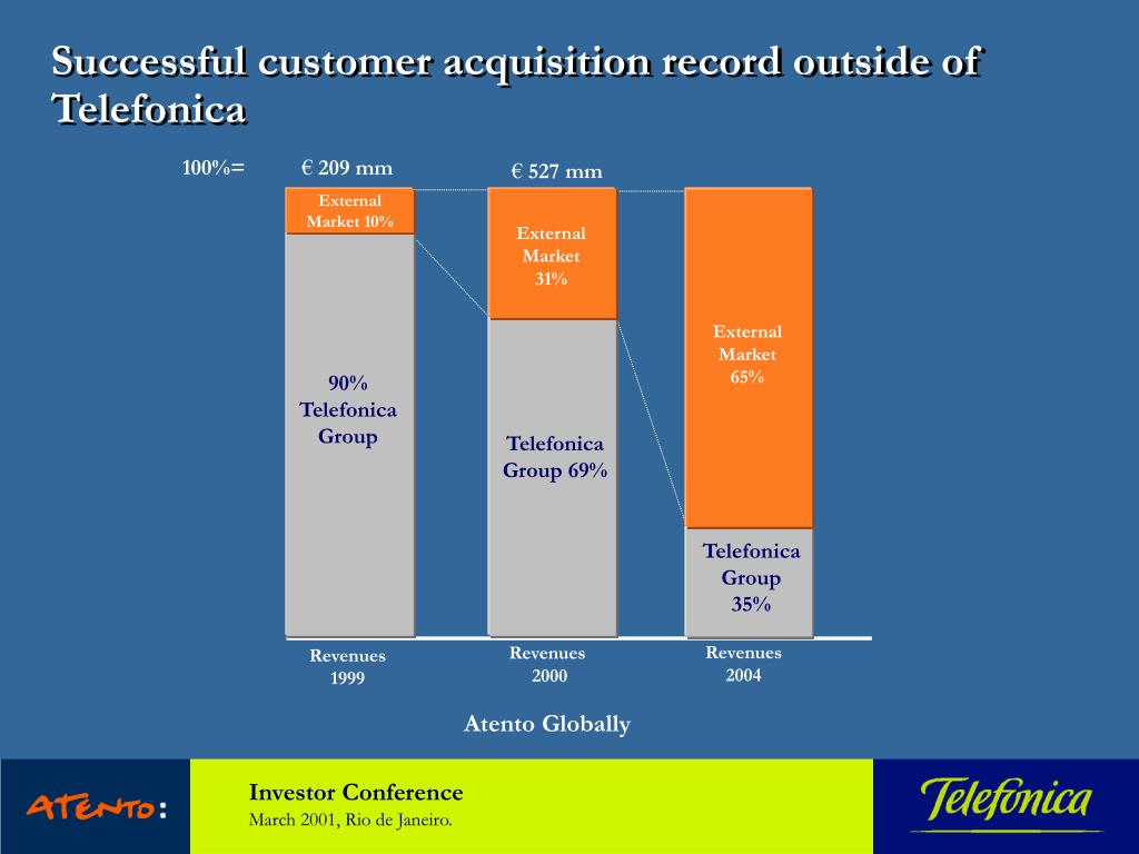Successful customer acquisition record outside of Telefonica